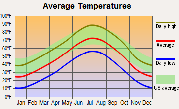 Brush, Colorado average temperatures