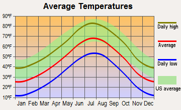 Calhan, Colorado average temperatures