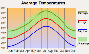 Castle Rock, Colorado average temperatures