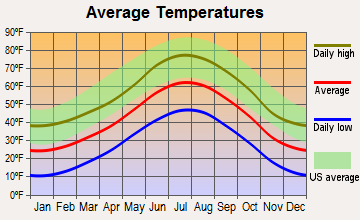 Central City, Colorado average temperatures