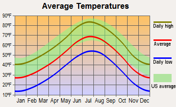 Cimarron Hills, Colorado average temperatures