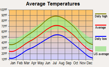 Crawford, Colorado average temperatures