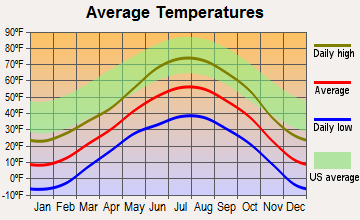 Crested Butte, Colorado average temperatures