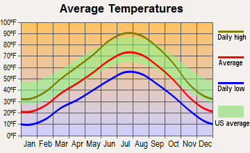 Dinosaur, Colorado average temperatures