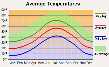 Downieville-Lawson-Dumont, Colorado average temperatures