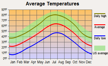Durango, Colorado average temperatures