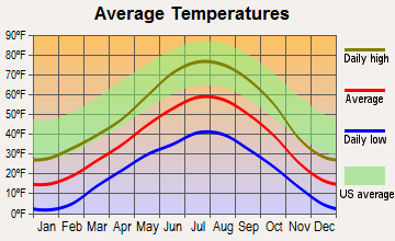 Edwards, Colorado average temperatures