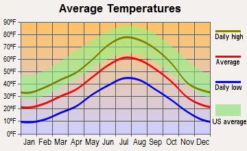Estes Park, Colorado average temperatures