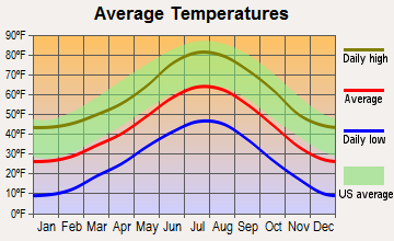 Evergreen, Colorado average temperatures