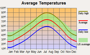 Fleming, Colorado average temperatures