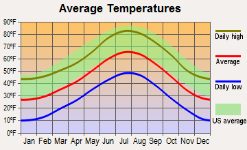 Genesee, Colorado average temperatures