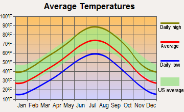 Greeley, Colorado average temperatures