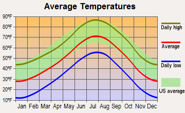 Ken Caryl, Colorado average temperatures