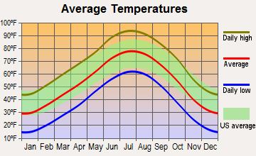La Junta, Colorado average temperatures