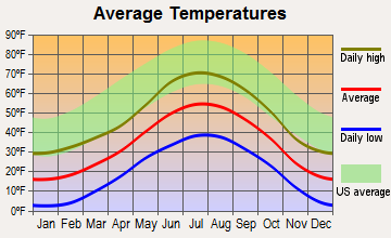 Leadville North, Colorado average temperatures