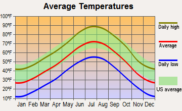 Longmont, Colorado average temperatures