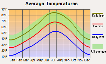 Mancos, Colorado average temperatures