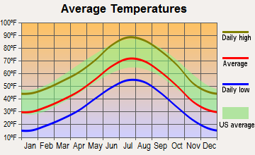 Meridian, Colorado average temperatures