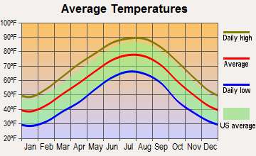 New Market, Alabama average temperatures