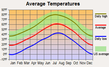Pagosa Springs, Colorado average temperatures
