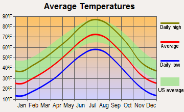 Peetz, Colorado average temperatures