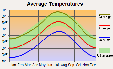 Penrose, Colorado average temperatures