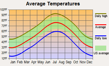 Pueblo, Colorado average temperatures