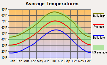 Rye, Colorado average temperatures
