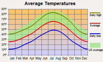 Salida, Colorado average temperatures