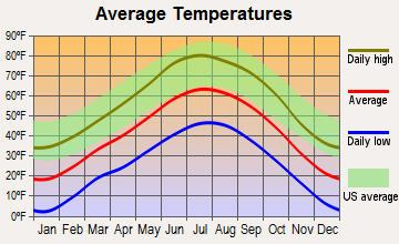San Luis, Colorado average temperatures