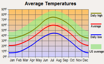 Cheyenne Mountain, Colorado average temperatures