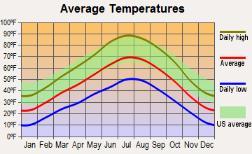 Grand Valley, Colorado average temperatures