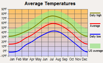 Lake George, Colorado average temperatures