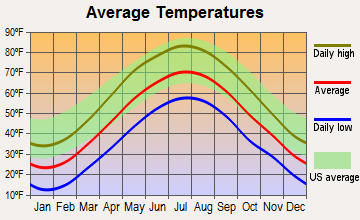 Salisbury, Connecticut average temperatures