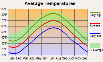 Sharon, Connecticut average temperatures