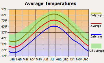 East Haddam, Connecticut average temperatures