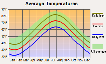 Westbrook, Connecticut average temperatures