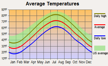 Oxford, Connecticut average temperatures