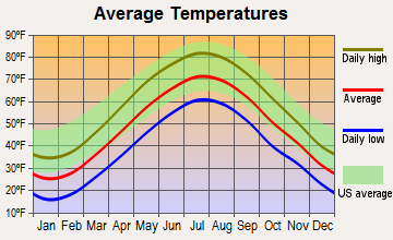 Prospect, Connecticut average temperatures