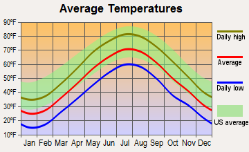 Lebanon, Connecticut average temperatures