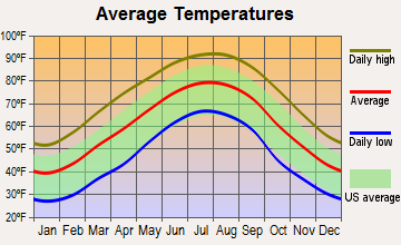 Beaverton, Alabama average temperatures
