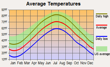 Bristol, Connecticut average temperatures