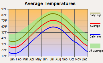 Canton Valley, Connecticut average temperatures