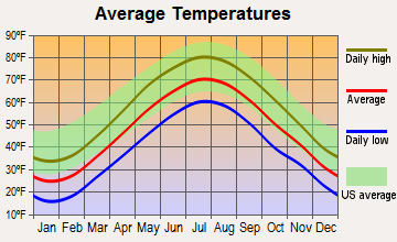 Coventry Lake, Connecticut average temperatures