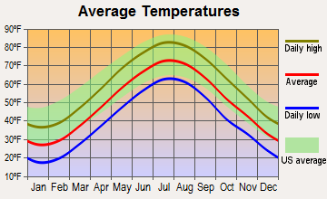 Deep River Center, Connecticut average temperatures