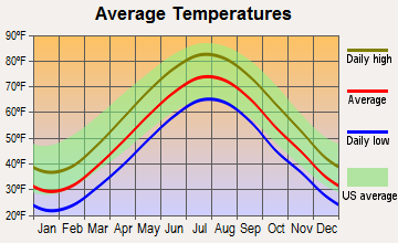 Derby, Connecticut average temperatures