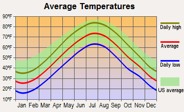 East Hartford, Connecticut average temperatures