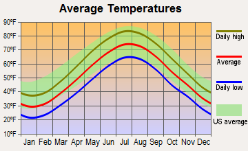 Guilford Center, Connecticut average temperatures