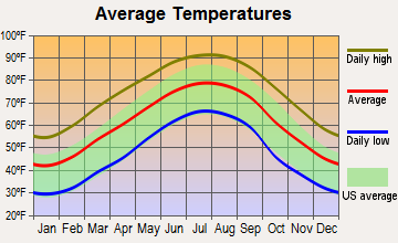 Pell City, Alabama average temperatures