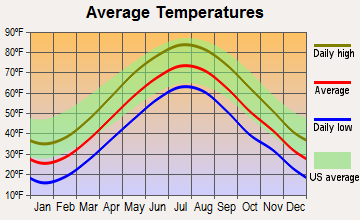 Hartford, Connecticut average temperatures